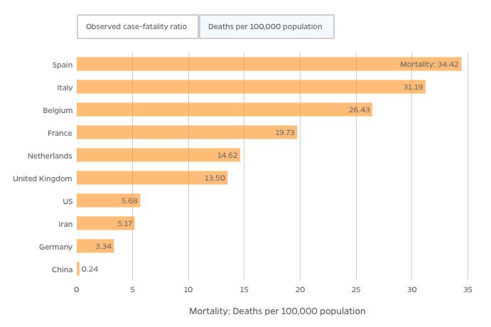 Johns Hopkins Mortality per 100k Population